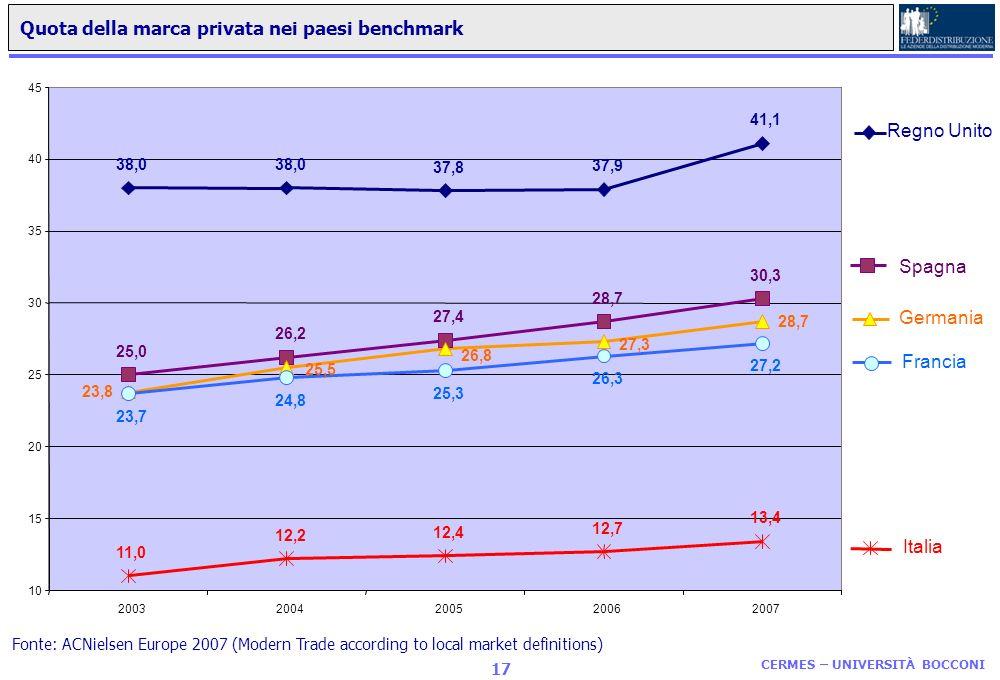 CERMES – UNIVERSITÀ BOCCONI 16 Quota del discount in Europa nel grocery nei paesi benchmark Fonte: ACNielsen European Universe (2007) 41,1 11,6 10,1 7