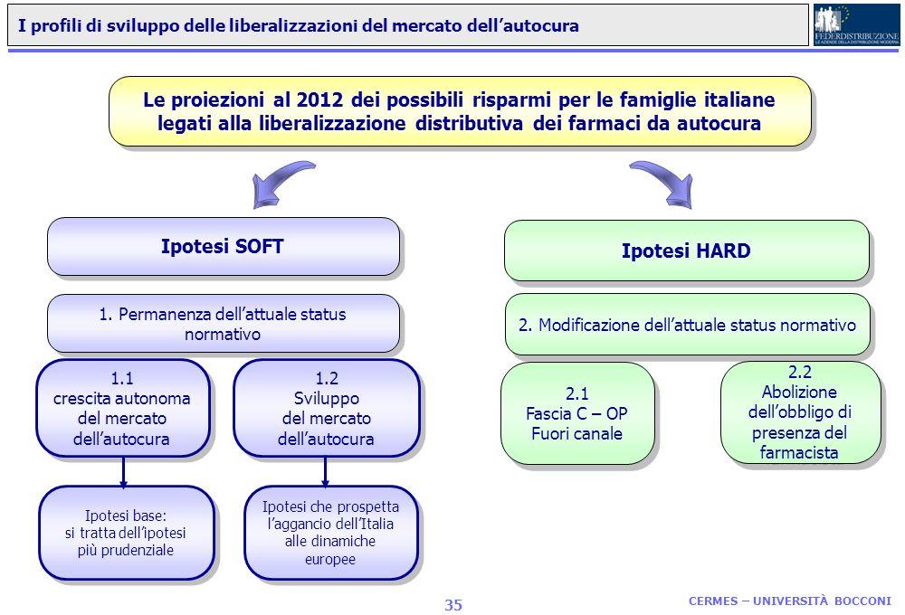 CERMES – UNIVERSITÀ BOCCONI 34 Il calcolo dei risparmi garantiti alle famiglie italiane dalle liberalizzazioni del mercato farmaceutico GDO PARAFARMAC