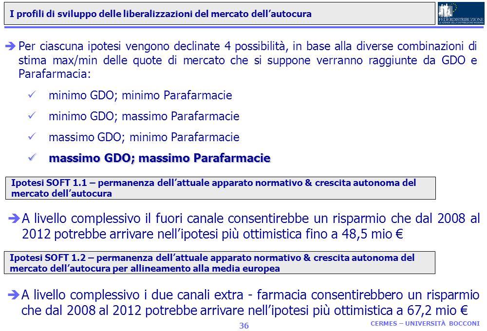 CERMES – UNIVERSITÀ BOCCONI 35 I profili di sviluppo delle liberalizzazioni del mercato dellautocura Le proiezioni al 2012 dei possibili risparmi per