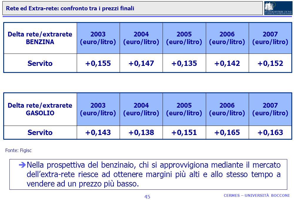 CERMES – UNIVERSITÀ BOCCONI 44 Rete Tradizionale e Pompe Bianche: evoluzione dal 2000 al 2006 in Italia Fonte: nostre elaborazioni su dati diversi