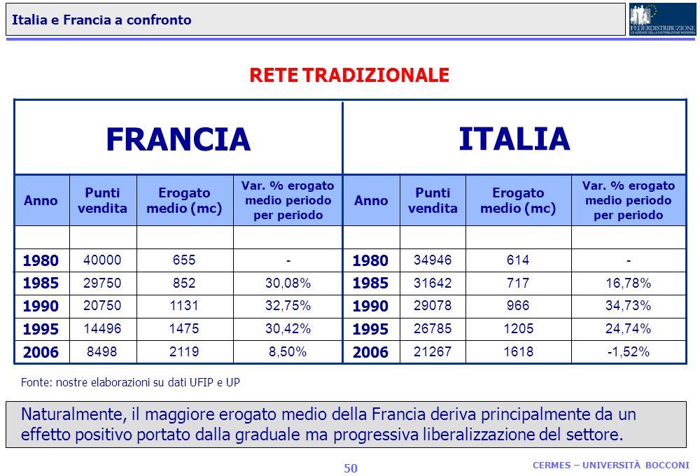 CERMES – UNIVERSITÀ BOCCONI 49 Levoluzione del numero di impianti di distribuzione in Francia Fonte: UFIP