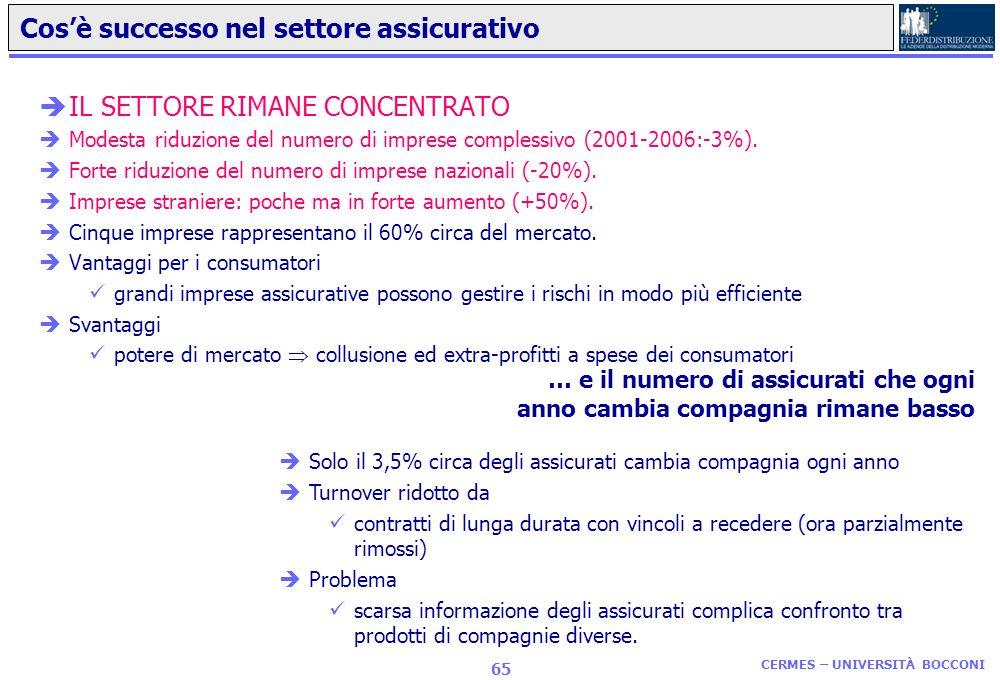 CERMES – UNIVERSITÀ BOCCONI 64 èProblema : complessità contratti (intreccio di condizioni di c/c -- apertura, chiusura, operazioni, costi gestione, co