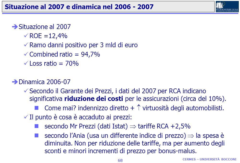 CERMES – UNIVERSITÀ BOCCONI 67 … E anche la profittabilità è cresciuta … èAumento del ROE (per vita + danni) 1998: 4,8%; 2007: 12,4% (aumento dal ramo