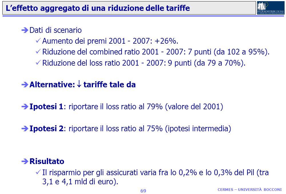 CERMES – UNIVERSITÀ BOCCONI 68 Situazione al 2007 e dinamica nel 2006 - 2007 èSituazione al 2007 ROE =12,4% Ramo danni positivo per 3 mld di euro Comb