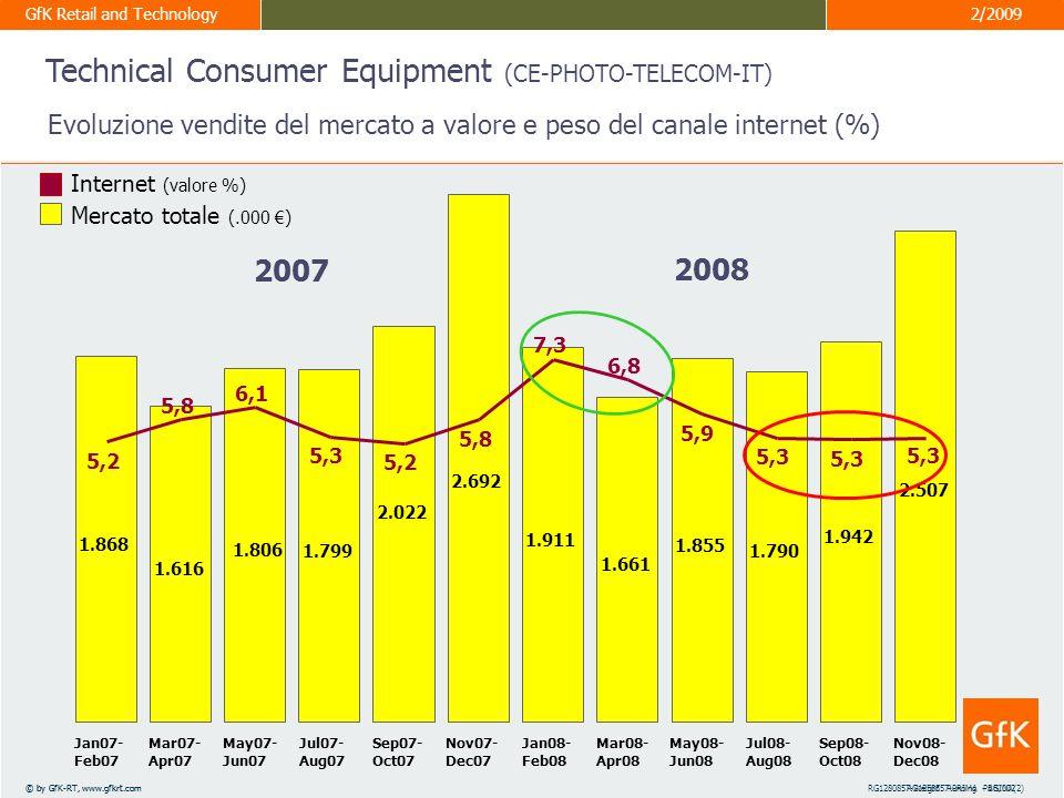 GfK Retail and Technology 3° Internet Sales Forum – ITALIA Alessandro Bardi 10 marzo 2009 7 © by GfK-RT, www.gfkrt.comRG1258557-PRIMA PAGINA(2) GfK Retail and Technology 2/2009 © by GfK-RT, www.gfkrt.comRG1280857-analisi assotimento - LL/009 Canali Tradizionali 20072008 Canale Internet 20072008 Numero medio marche vendute per negozio/sito 19 69 67 Numero medio modelli vendute per negozio/sito 139 150 544 585 Analisi assortimento: marche e modelli per punto vendita Technical Consumer Equipment (CE-PHOTO-TELECOM-IT)