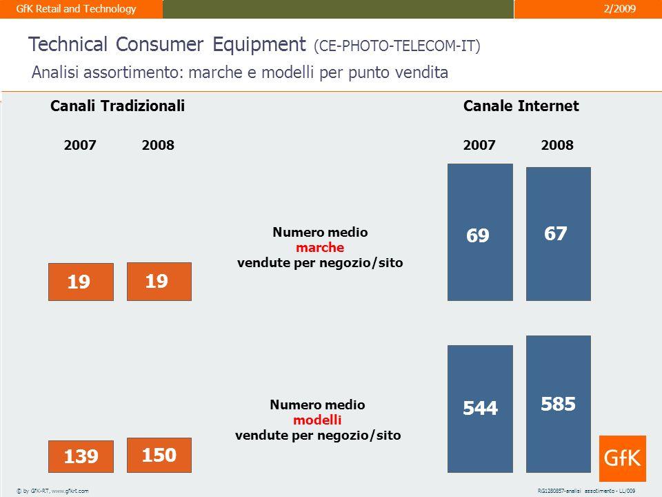 GfK Retail and Technology 3° Internet Sales Forum – ITALIA Alessandro Bardi 10 marzo 2009 8 © by GfK-RT, www.gfkrt.comRG1258557-PRIMA PAGINA(2) Evoluzione prezzo nei canali Technical Consumer Equipment (CE-PHOTO-TELECOM-IT) TECHNICAL CONSUMER EQUIPMENT 68 72 78 187 183 169 161 199 233 167 159 147 156 135 141 53 69 61 56 54 57 GF 07 MA 07 MG 07 LA 07 SO 07 ND 07 GF 08 MA 08 MG 08 LA 08 SO 08 ND 08 Traditional ChannelsInternet Sales TECHNICAL CONSUMER EQUIPMENT Prezzi in