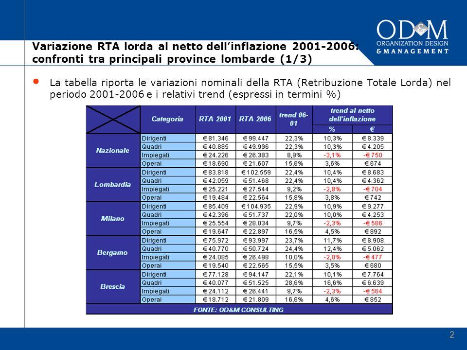 2 Variazione RTA lorda al netto dellinflazione 2001-2006: confronti tra principali province lombarde (1/3) La tabella riporta le variazioni nominali della RTA (Retribuzione Totale Lorda) nel periodo 2001-2006 e i relativi trend (espressi in termini %)