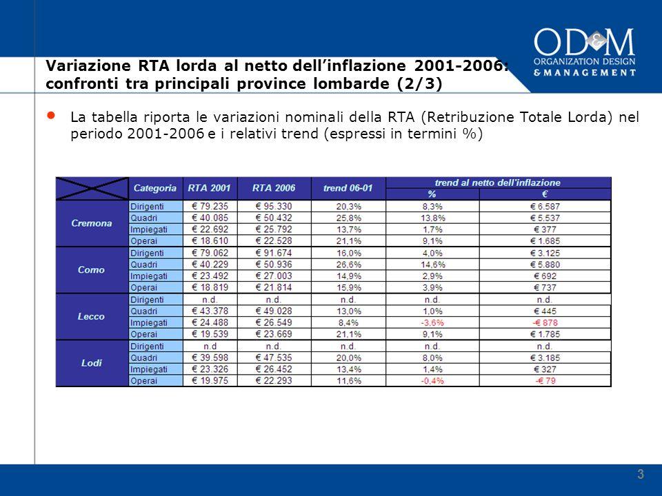 4 Variazione RTA lorda al netto dellinflazione 2001-2006: confronti tra principali province lombarde (3/3) La tabella riporta le variazioni nominali della RTA (Retribuzione Totale Lorda) nel periodo 2001-2006 e i relativi trend (espressi in termini %)