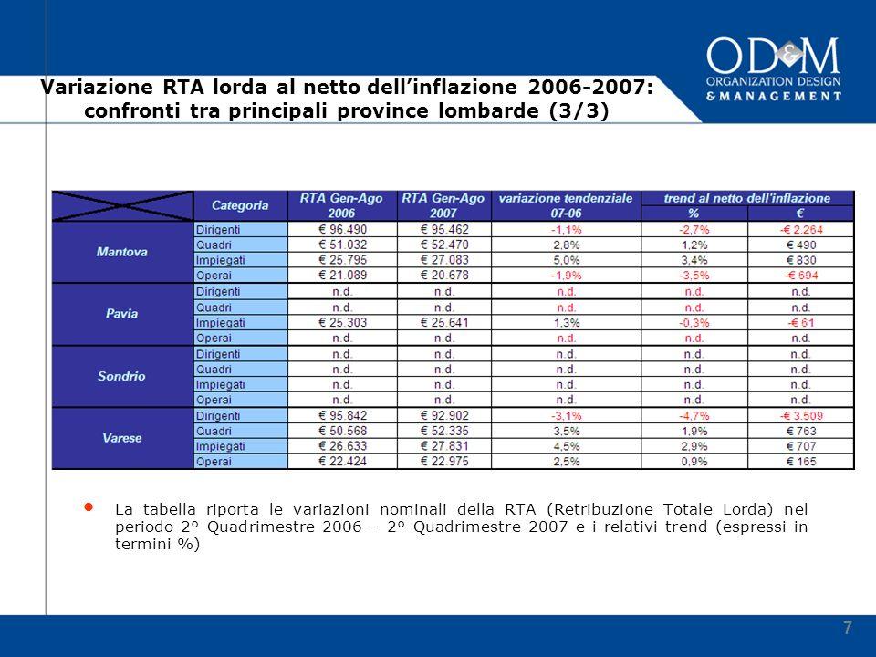 7 Variazione RTA lorda al netto dellinflazione 2006-2007: confronti tra principali province lombarde (3/3) La tabella riporta le variazioni nominali della RTA (Retribuzione Totale Lorda) nel periodo 2° Quadrimestre 2006 – 2° Quadrimestre 2007 e i relativi trend (espressi in termini %)