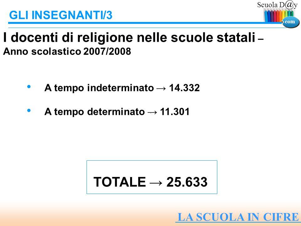 Scuola D @ y LA SCUOLA IN CIFRE GLI INSEGNANTI/3 I docenti di religione nelle scuole statali – Anno scolastico 2007/2008 A tempo indeterminato 14.332 A tempo determinato 11.301 TOTALE 25.633