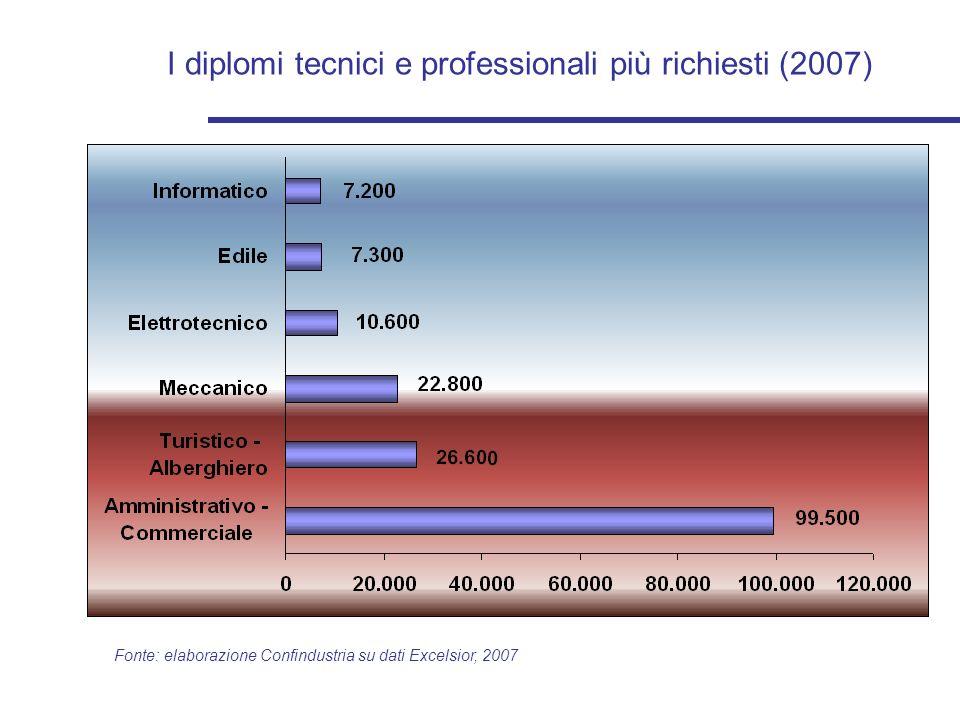 I diplomi tecnici e professionali più richiesti (2007) Fonte: elaborazione Confindustria su dati Excelsior, 2007