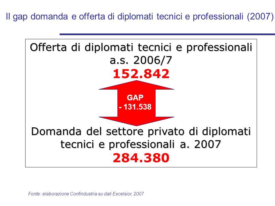 Il gap domanda e offerta di diplomati tecnici e professionali (2007) Fonte: elaborazione Confindustria su dati Excelsior, 2007 Offerta di diplomati tecnici e professionali a.s.