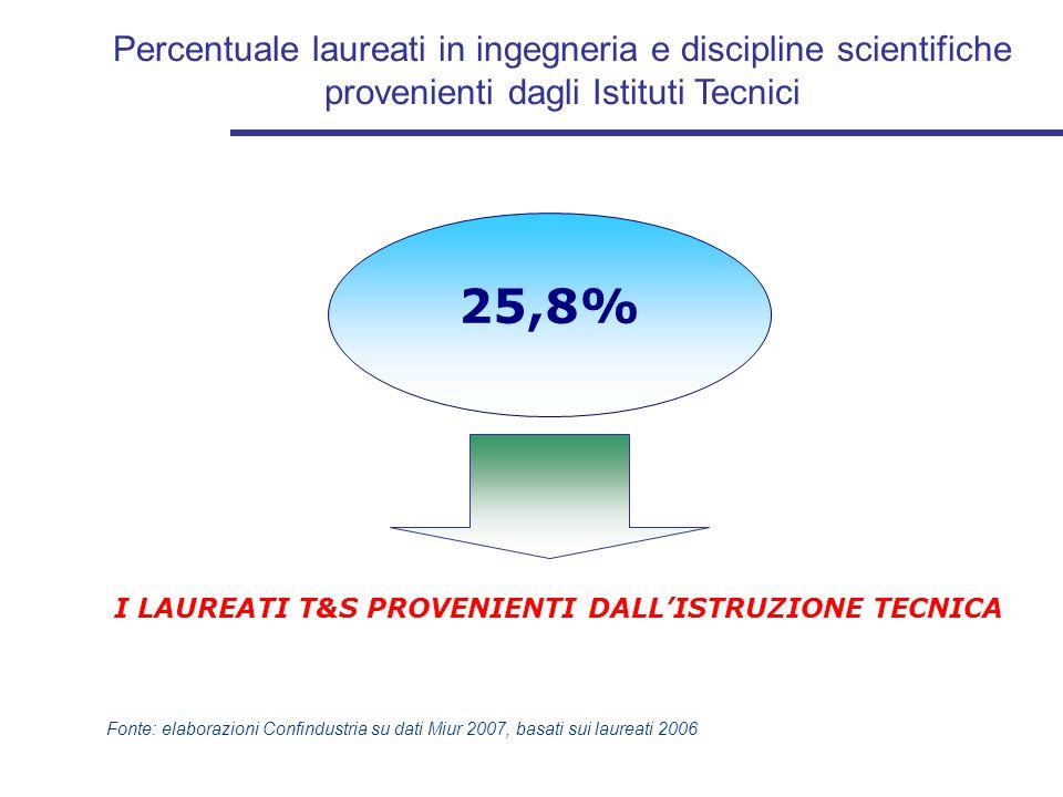 Percentuale laureati in ingegneria e discipline scientifiche provenienti dagli Istituti Tecnici Fonte: elaborazioni Confindustria su dati Miur 2007, b