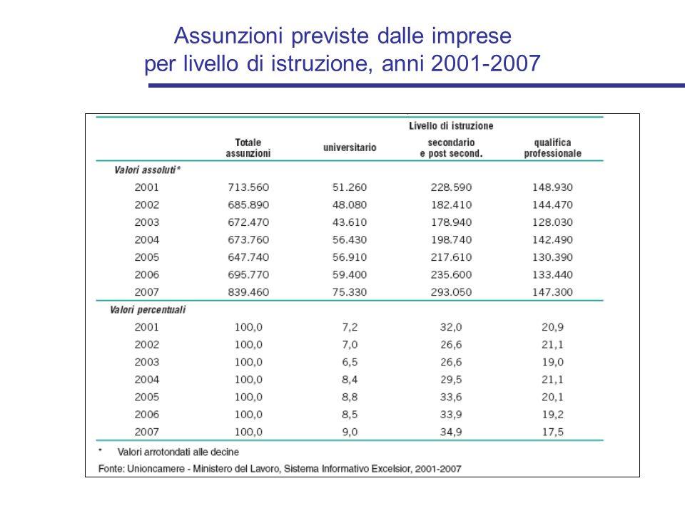 Assunzioni previste dalle imprese per livello di istruzione, anni 2001-2007