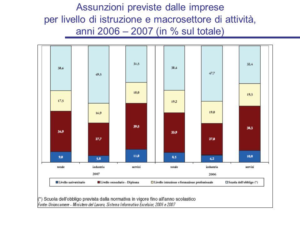 Assunzioni previste dalle imprese per livello di istruzione e macrosettore di attività, anni 2006 – 2007 (in % sul totale)