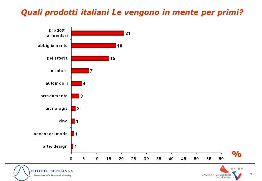 3 Quali prodotti italiani Le vengono in mente per primi %