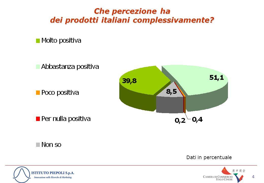 4 Che percezione ha dei prodotti italiani complessivamente Dati in percentuale