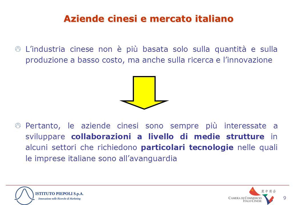 9 Aziende cinesi e mercato italiano Lindustria cinese non è più basata solo sulla quantità e sulla produzione a basso costo, ma anche sulla ricerca e linnovazione Pertanto, le aziende cinesi sono sempre più interessate a sviluppare collaborazioni a livello di medie strutture in alcuni settori che richiedono particolari tecnologie nelle quali le imprese italiane sono allavanguardia
