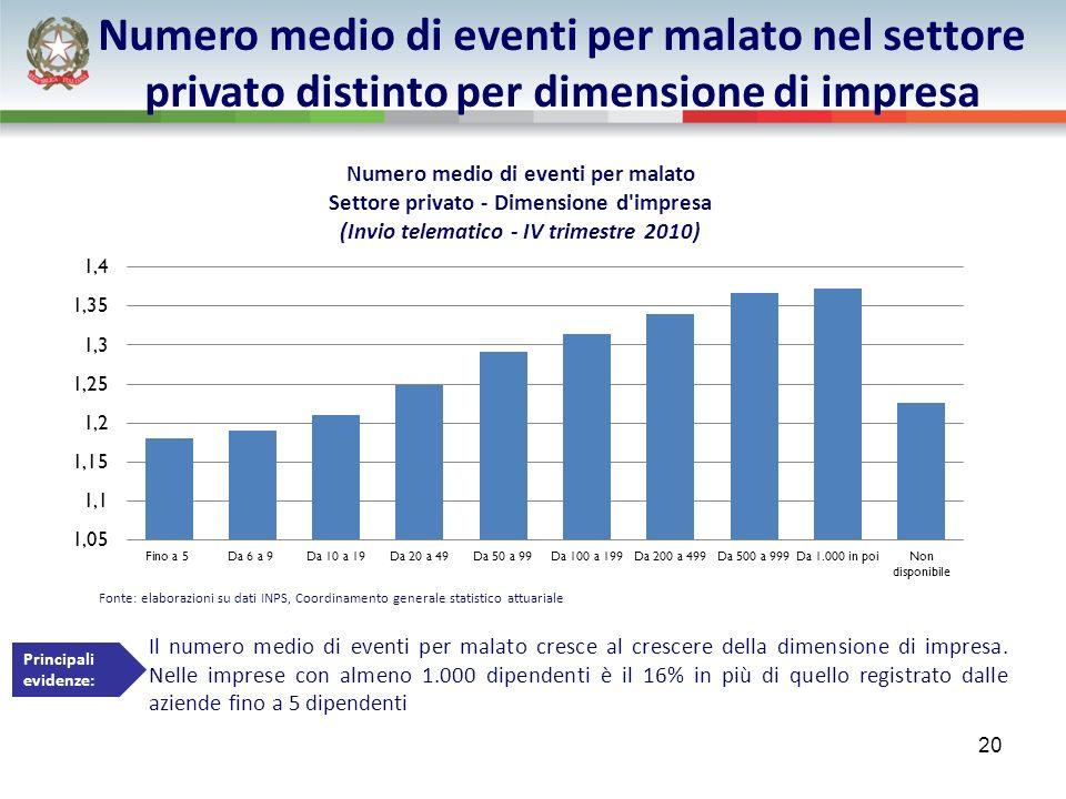 Fonte: elaborazioni su dati INPS, Coordinamento generale statistico attuariale Il numero medio di eventi per malato cresce al crescere della dimensione di impresa.