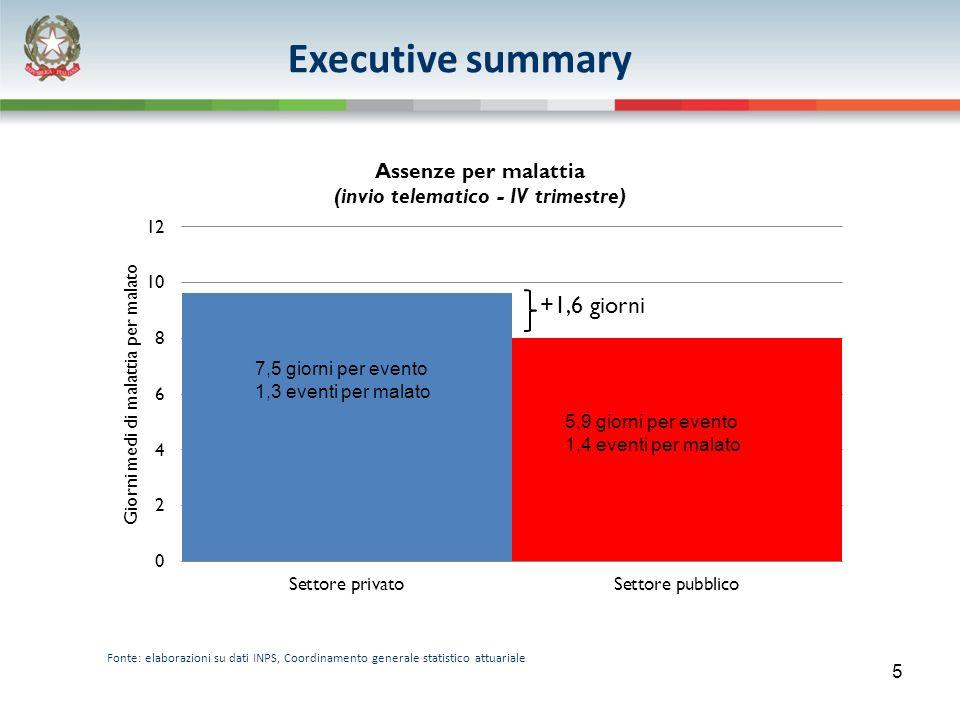 Fonte: elaborazioni su dati INPS, Coordinamento generale statistico attuariale 5 7,5 giorni per evento 1,3 eventi per malato