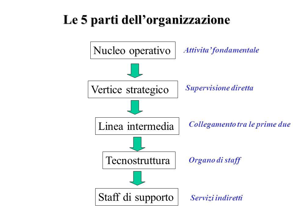 Le 5 parti dellorganizzazione Nucleo operativo Vertice strategico Linea intermedia Tecnostruttura Staff di supporto Attivita fondamentale Supervisione