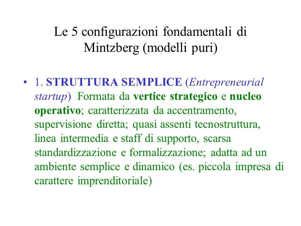 Le 5 configurazioni fondamentali di Mintzberg (modelli puri) 1. STRUTTURA SEMPLICE (Entrepreneurial startup) Formata da vertice strategico e nucleo op