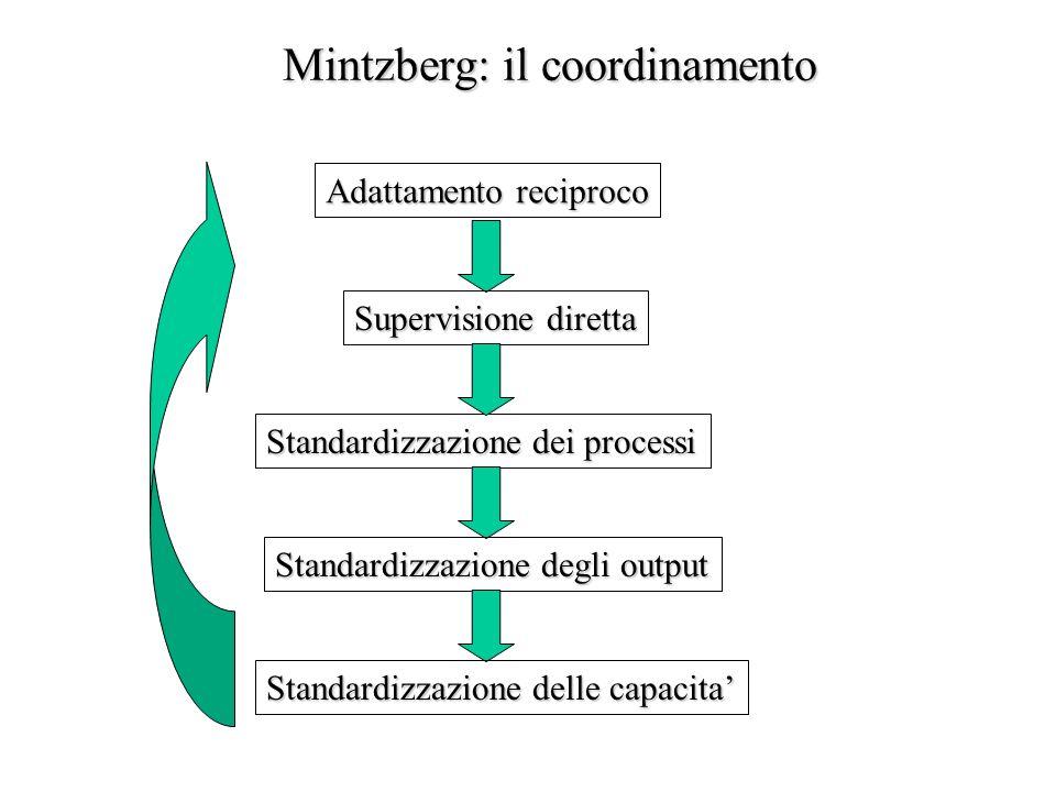 Mintzberg: il coordinamento Adattamento reciproco Supervisione diretta Standardizzazione dei processi Standardizzazione degli output Standardizzazione