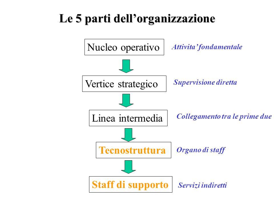 Gli staff secondo Mintzberg Interessante il fatto che Mintzberg differenzi le staff in due tipi: tecnostruttura (che fornisce consulenza) e staff di supporto (che fornisce anche consulenza) ma il cu ruolo principale è svolgere funzioni specifiche nellorganizzazione.