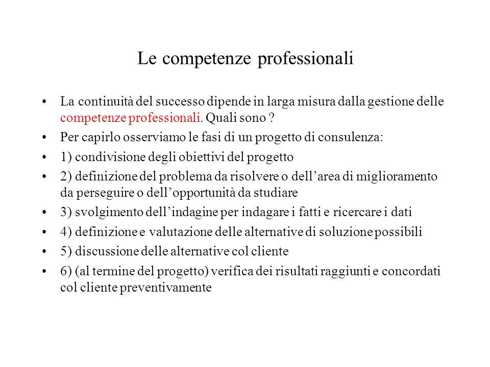 Le competenze professionali La continuità del successo dipende in larga misura dalla gestione delle competenze professionali.