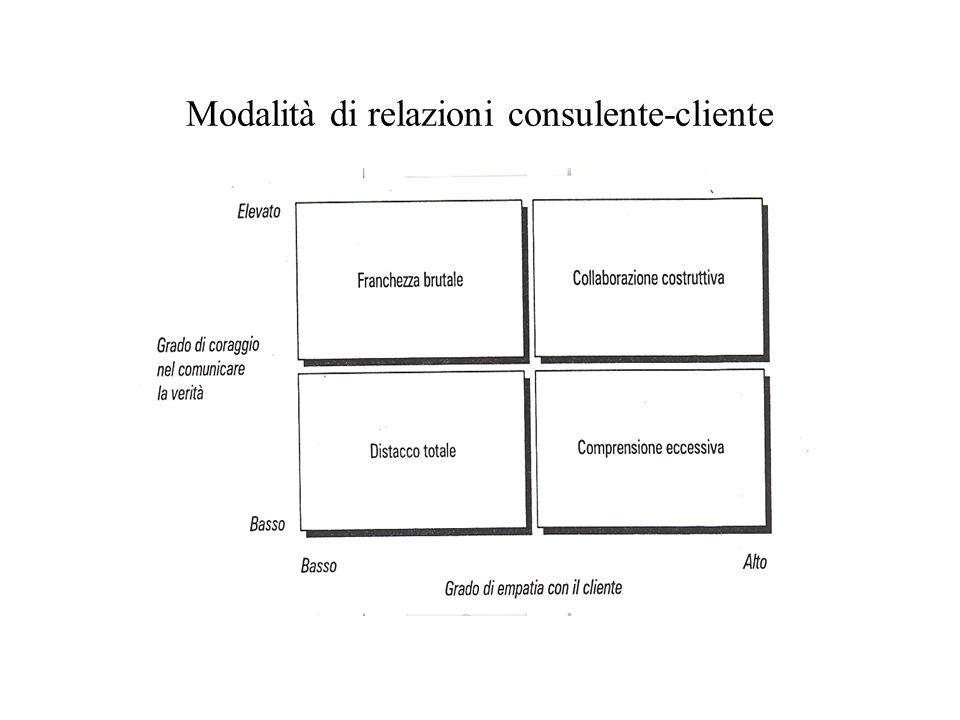 Modalità di relazioni consulente-cliente