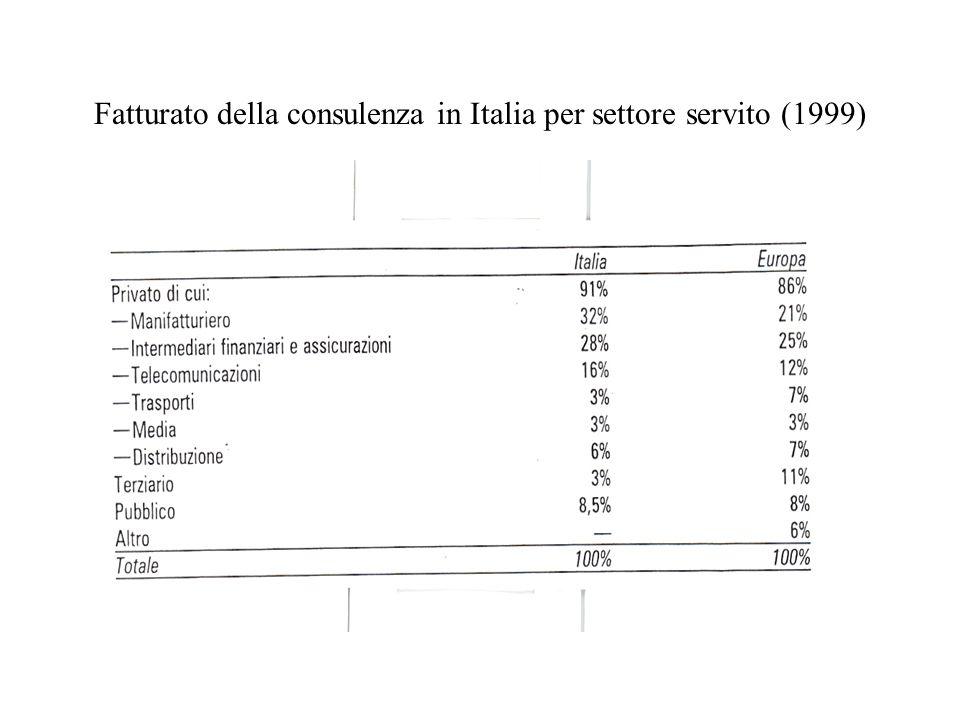 Fatturato della consulenza in Italia per settore servito (1999)
