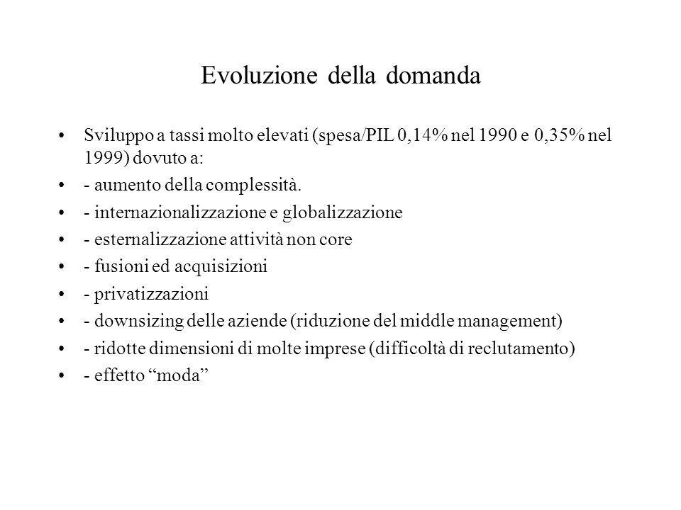 Evoluzione della domanda Sviluppo a tassi molto elevati (spesa/PIL 0,14% nel 1990 e 0,35% nel 1999) dovuto a: - aumento della complessità. - internazi