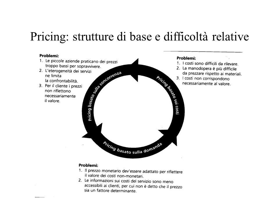Pricing: strutture di base e difficoltà relative