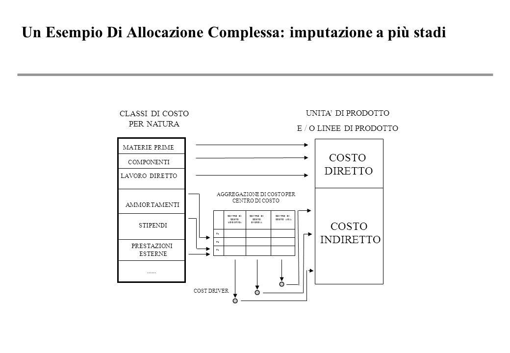 Un Esempio Di Allocazione Complessa: imputazione a più stadi COSTO DIRETTO COSTO INDIRETTO MATERIE PRIME COMPONENTI LAVORO DIRETTO AMMORTAMENTI STIPENDI PRESTAZIONI ESTERNE......