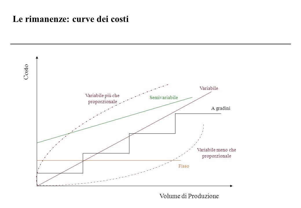 Volume di Produzione Costo Variabile più che proporzionale Semivariabile Variabile A gradini Variabile meno che proporzionale Fisso Le rimanenze: curve dei costi