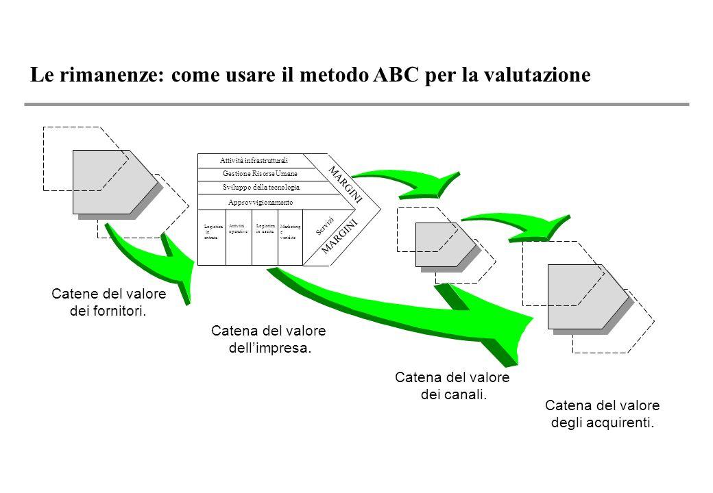 Le rimanenze: come usare il metodo ABC per la valutazione Catena del valore dellimpresa.