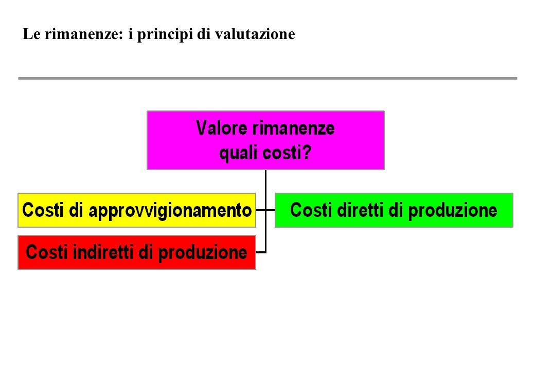 Le rimanenze: i principi di valutazione