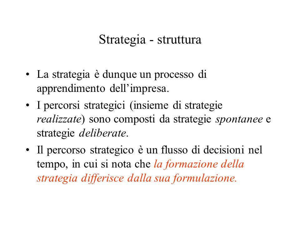 Strategia - struttura La strategia è dunque un processo di apprendimento dellimpresa. I percorsi strategici (insieme di strategie realizzate) sono com