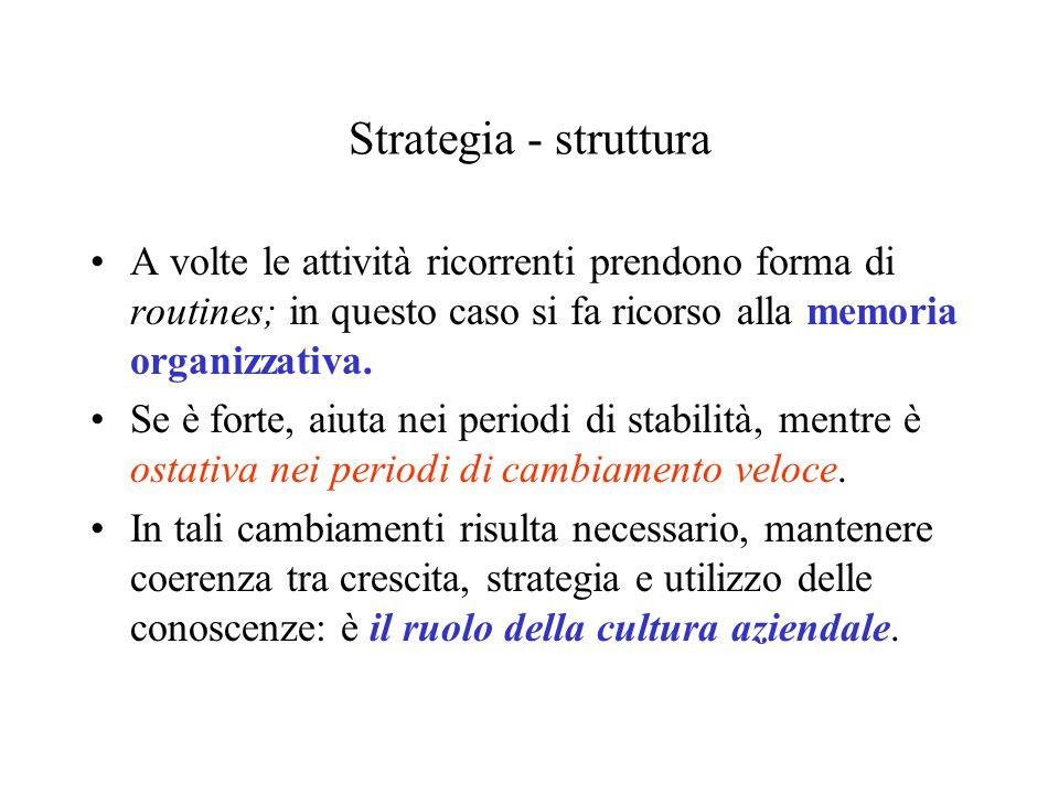 Strategia - struttura A volte le attività ricorrenti prendono forma di routines; in questo caso si fa ricorso alla memoria organizzativa. Se è forte,