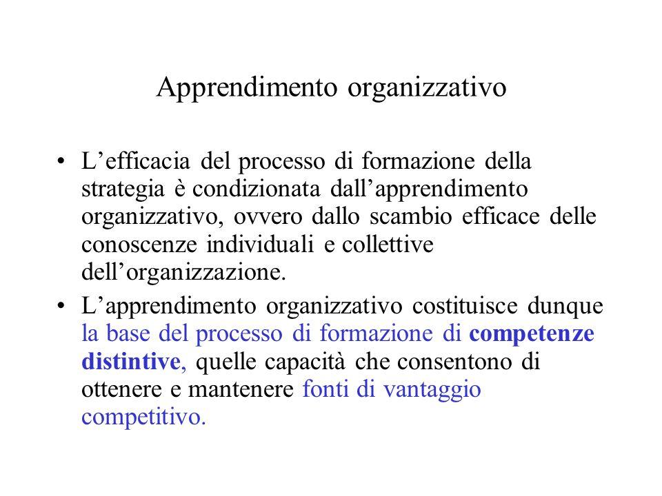 Apprendimento organizzativo Lefficacia del processo di formazione della strategia è condizionata dallapprendimento organizzativo, ovvero dallo scambio
