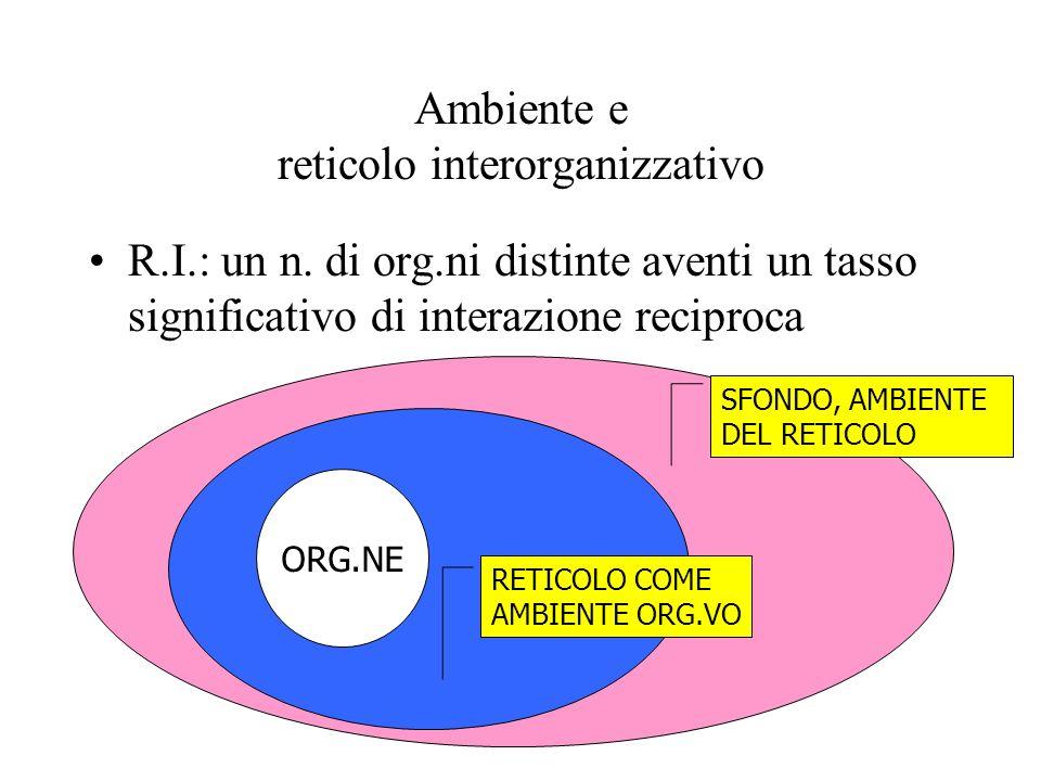 Ambiente e reticolo interorganizzativo R.I.: un n. di org.ni distinte aventi un tasso significativo di interazione reciproca ORG.NE RETICOLO COME AMBI