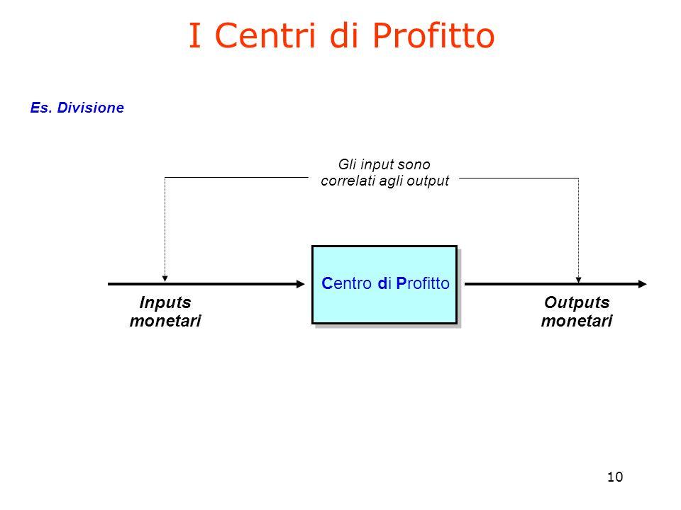 10 I Centri di Profitto Centro di Profitto Inputs monetari Outputs monetari Gli input sono correlati agli output Es. Divisione