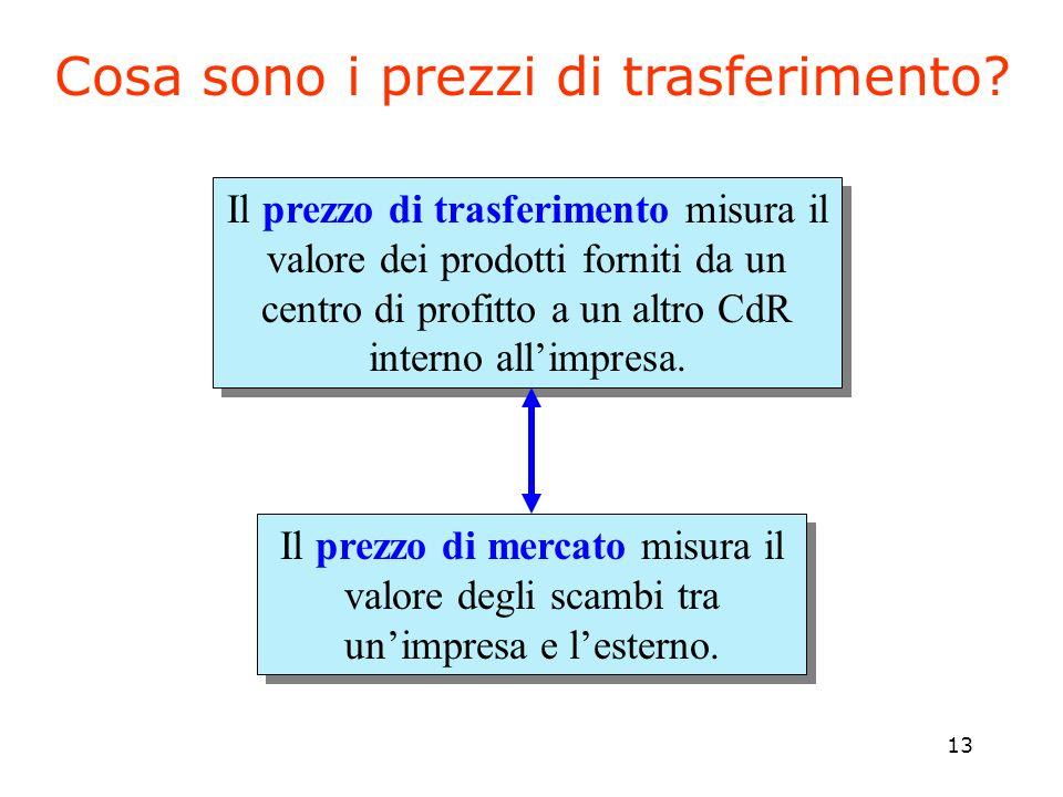 13 Il prezzo di trasferimento misura il valore dei prodotti forniti da un centro di profitto a un altro CdR interno allimpresa. Il prezzo di mercato m