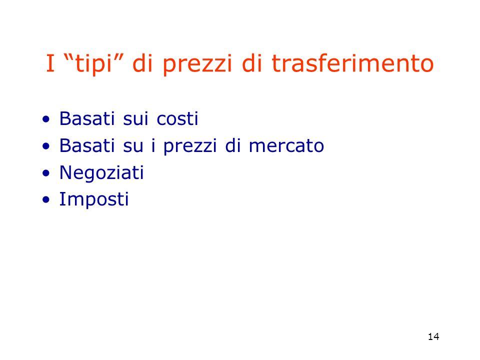 14 I tipi di prezzi di trasferimento Basati sui costi Basati su i prezzi di mercato Negoziati Imposti