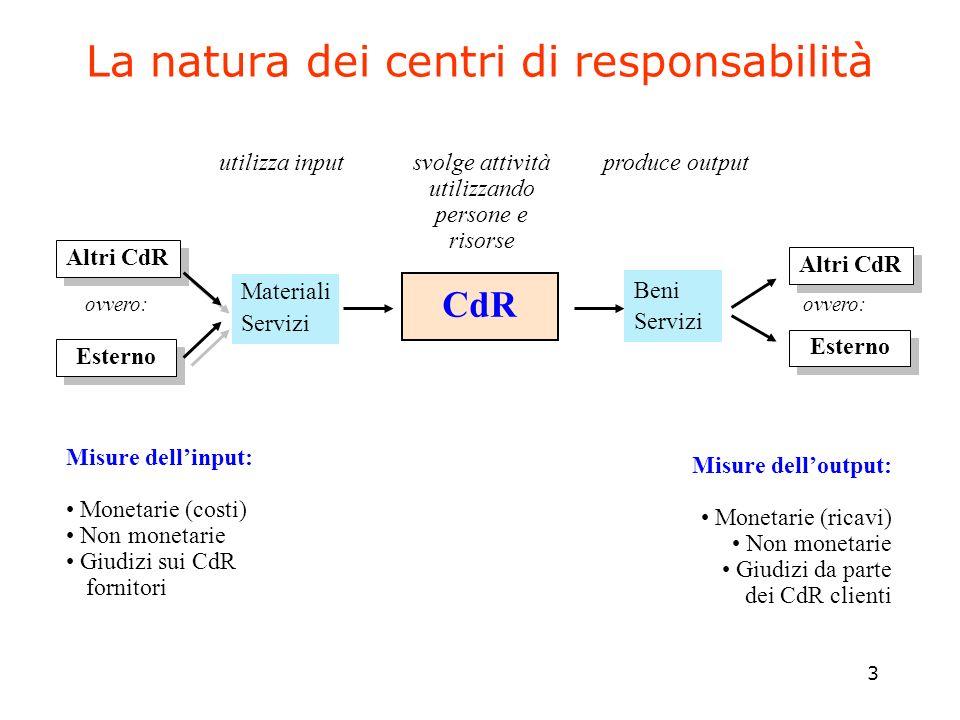 3 La natura dei centri di responsabilità Materiali Servizi CdR ovvero: Altri CdR ovvero: Esterno utilizza inputsvolge attività utilizzando persone e r