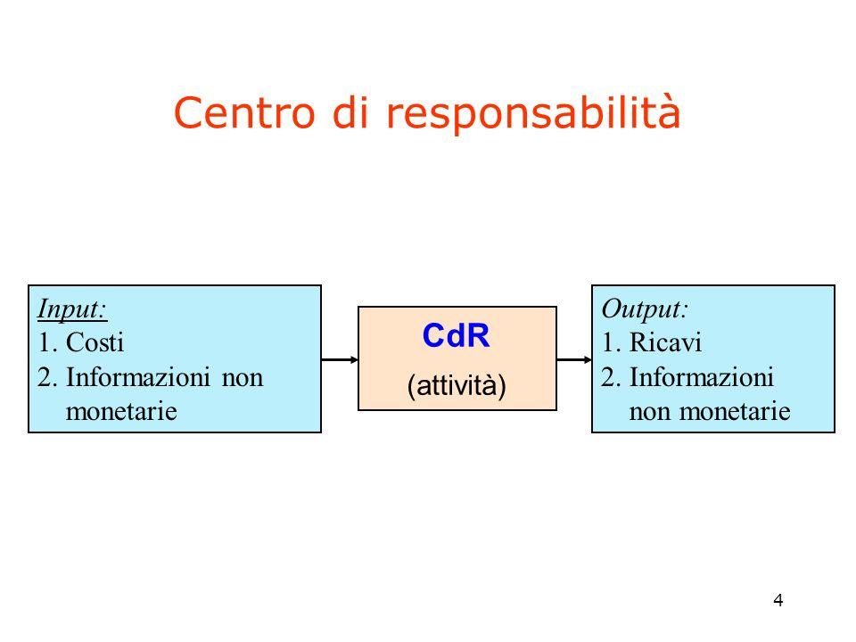 4 Centro di responsabilità Input: 1. Costi 2. Informazioni non monetarie Output: 1. Ricavi 2. Informazioni non monetarie CdR (attività)