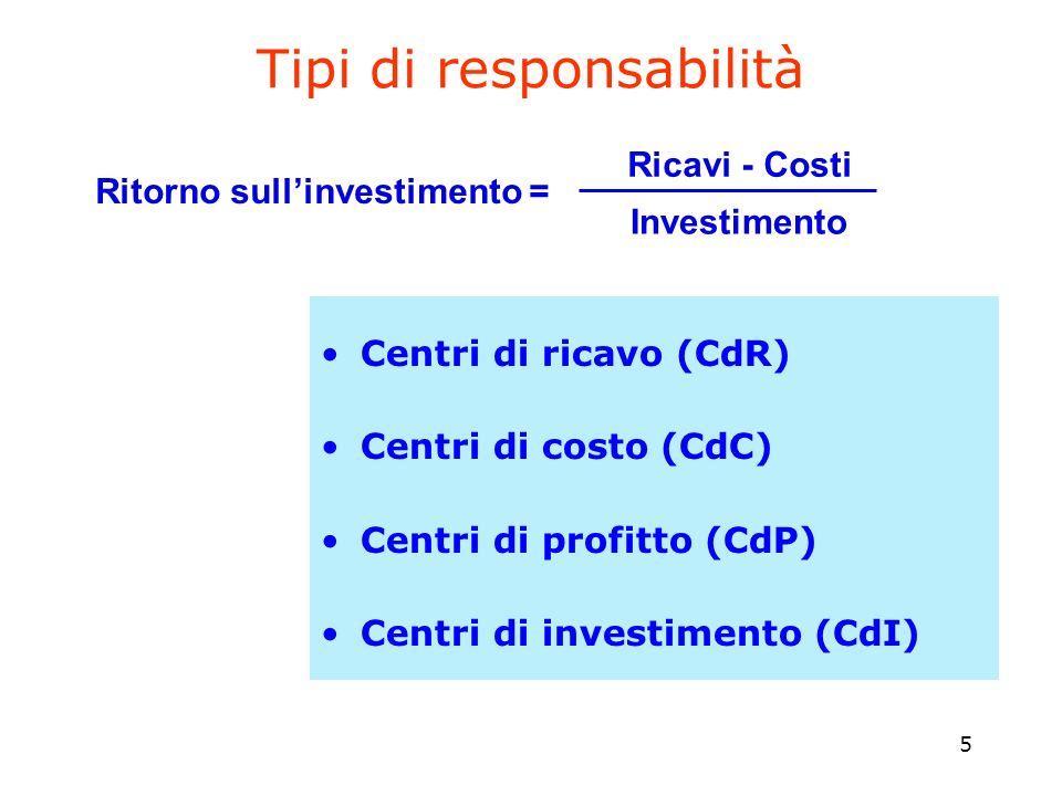 5 Tipi di responsabilità Ritorno sullinvestimento = Investimento Centri di ricavo (CdR) Centri di costo (CdC) Centri di profitto (CdP) Centri di inves