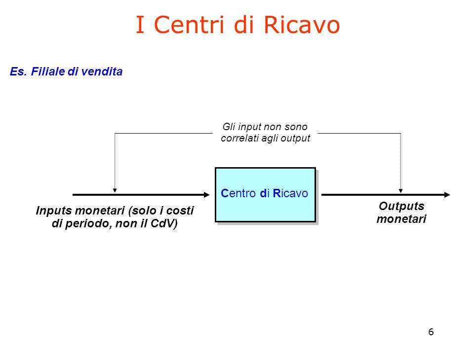 6 I Centri di Ricavo Inputs monetari (solo i costi di periodo, non il CdV) Gli input non sono correlati agli output Centro di Ricavo Outputs monetari