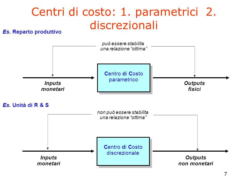 7 Centri di costo: 1. parametrici 2. discrezionali può essere stabilita una relazione ottima Centro di Costo parametrico Inputs monetari Outputs fisic
