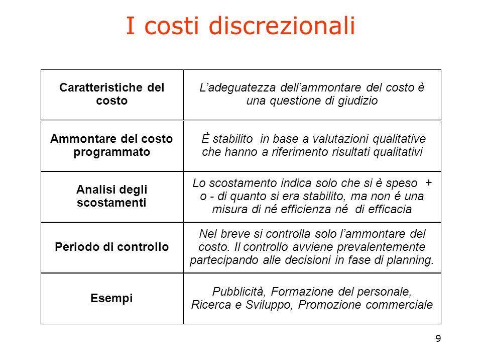 9 I costi discrezionali Caratteristiche del costo Ammontare del costo programmato Analisi degli scostamenti Periodo di controllo Esempi Ladeguatezza d